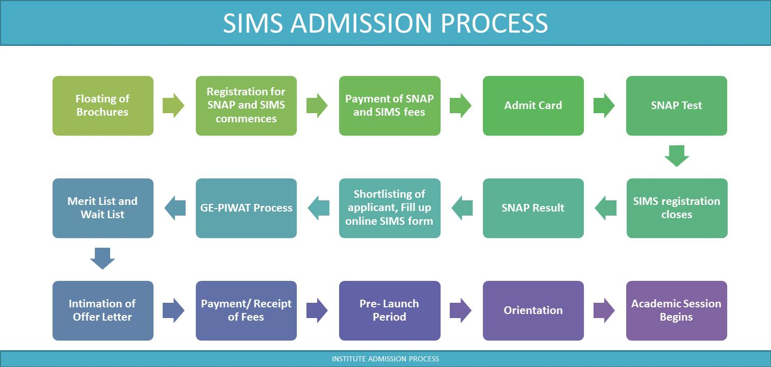 Symbiosis PGDM Admission